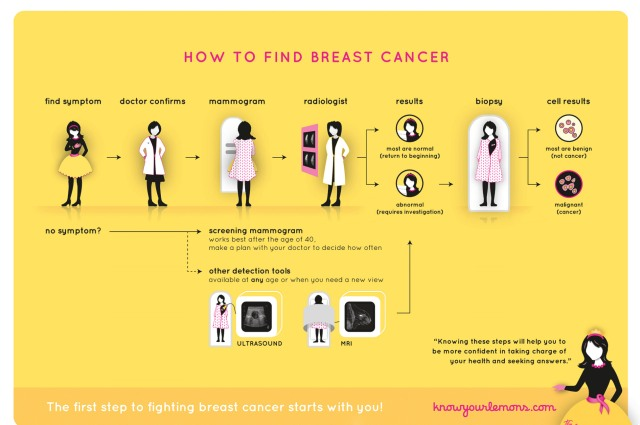 how-to-find-cancer